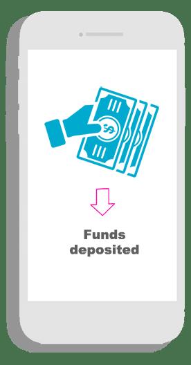Lawsuit funding process